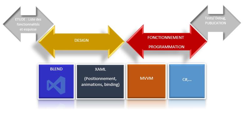Schéma Applications XAML